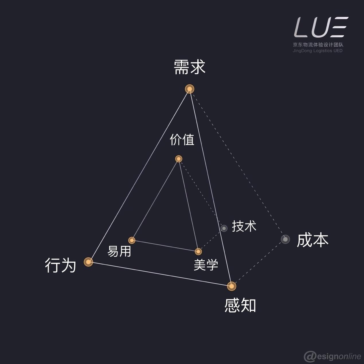 产品三角模型