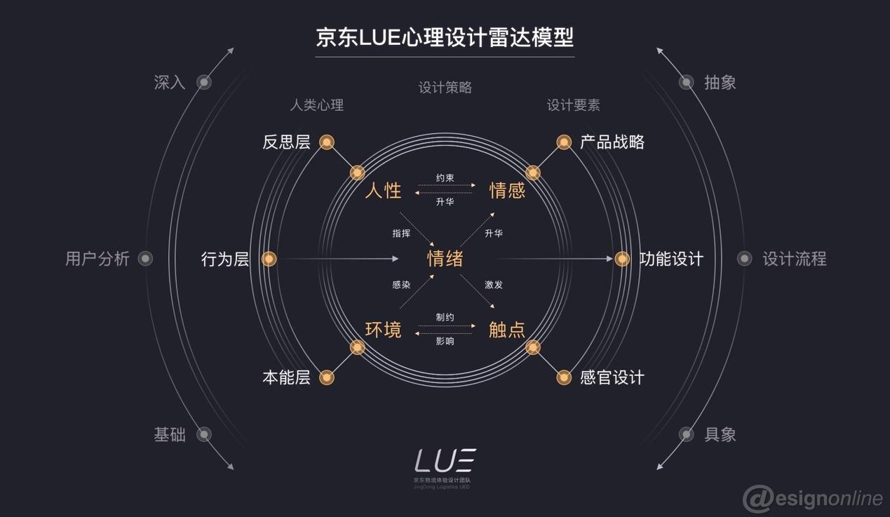 京东LUE心理设计雷达模型