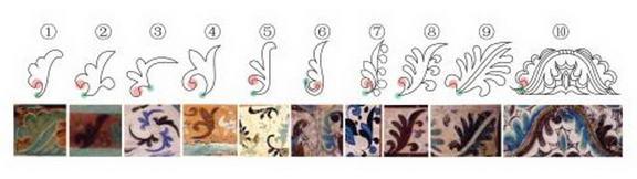 图10 忍冬纹造型特征演变示意 由左至右从简单到复杂
